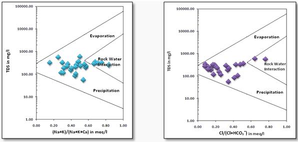 Figure 24 gibbs diagrams a post monsoon b pre monsoon s k nag shreya das ccuart Choice Image