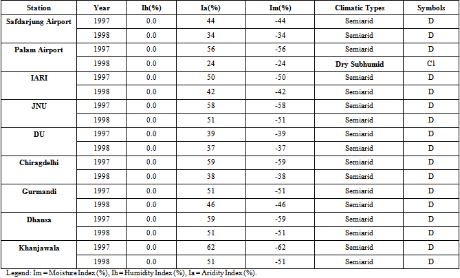 climate classification of india