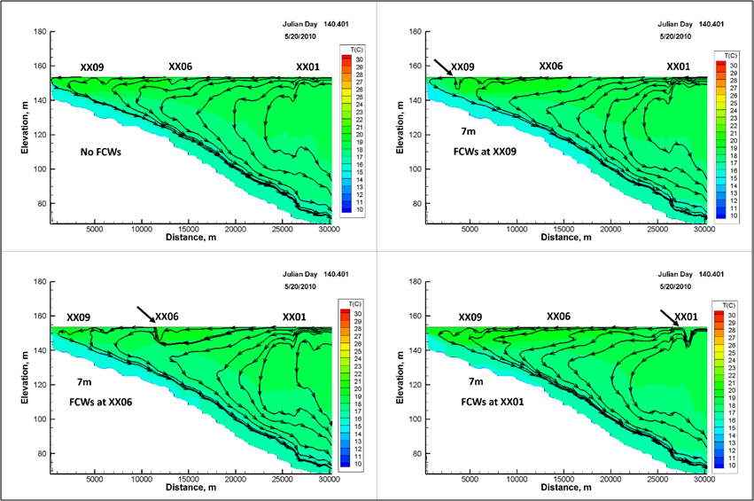 Figure 2  Spatial effects of the FCWs on hydrodynamics at