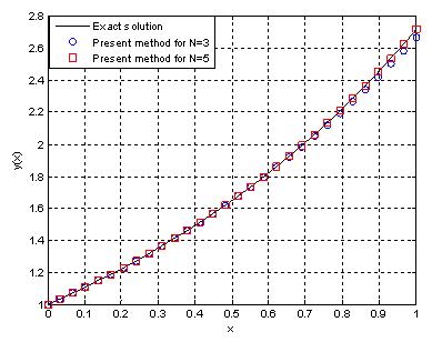 Riccati differential equation matrix