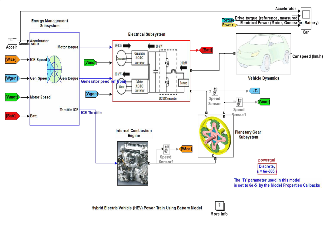 Study Power Management Of Hybrid Electric Vehicle Using