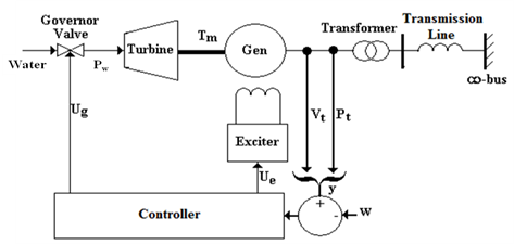 application of multivariable predictive control in a hydropower plant rh pubs sciepub com Hydroelectric Power Plant Transformer Diagram hydro power plant single line diagram
