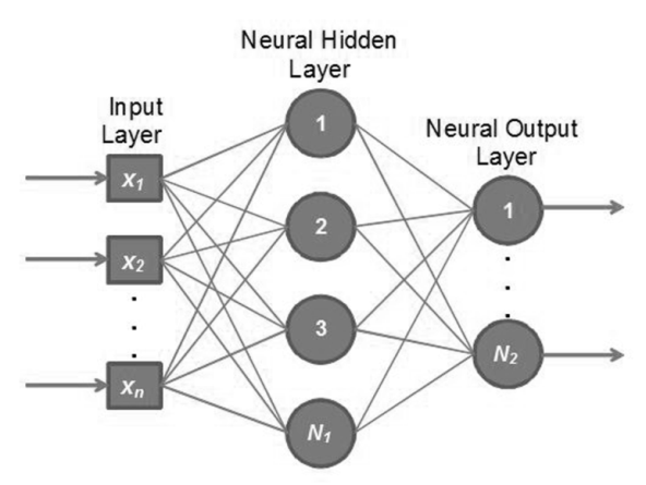 thesis on neural networks