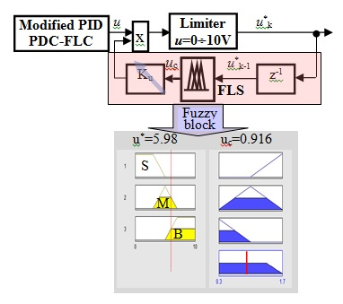 fuzzy logic supervisor block diagram : design and tuning of parallel  distributed compensation-based fuzzy logic controller for temperature :  science and