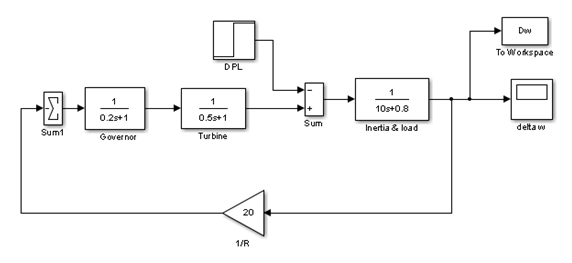 optimal controller for single area load frequency control