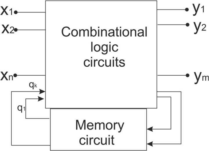 block diagram of sequential logic circuit : logical circuits and their  applications : science and education publishing