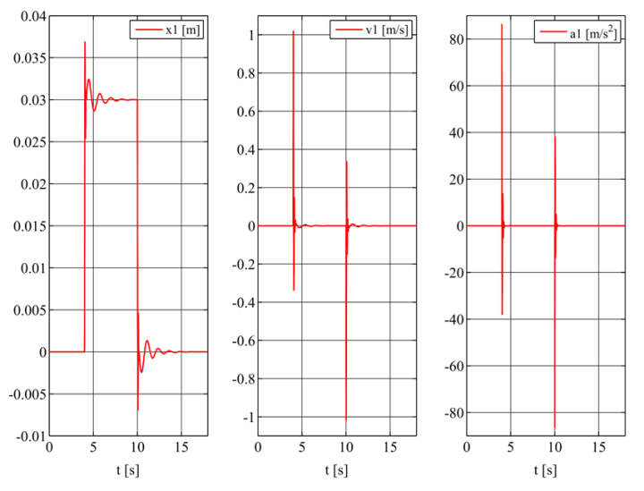 solving differential equations in matlab