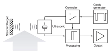 Distance Measurement via Using of Ultrasonic Sensor