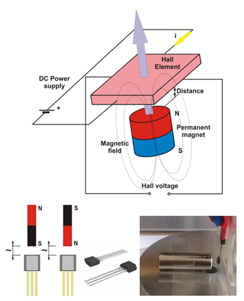 Figure 1 Principle Of Hall Sensor Operation For Distance Measurement Experimental Verification Effect Properties Science And Education