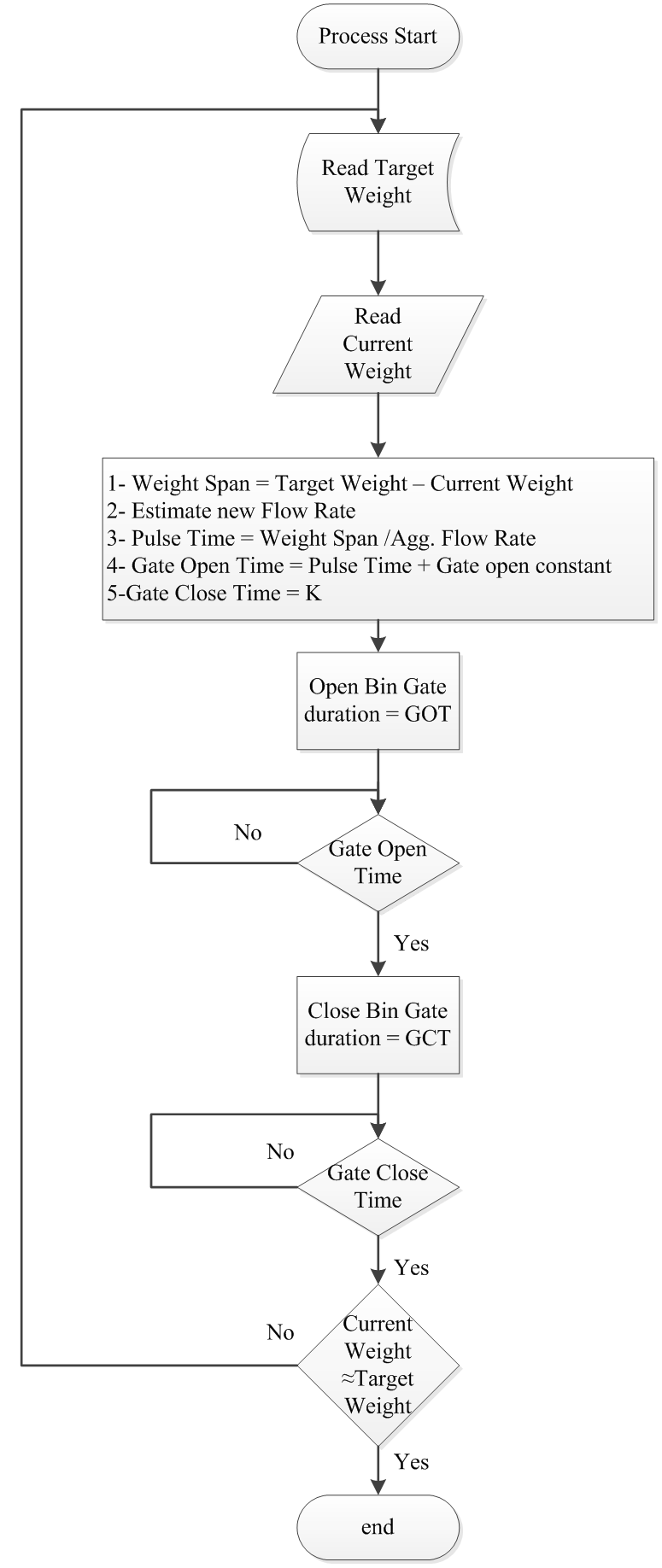 Aggregate Batch Weighing Process Flow Chart : Concrete Batch Process  Quality Control Using Controller Self Parameter Tuning : Science and  Education ...