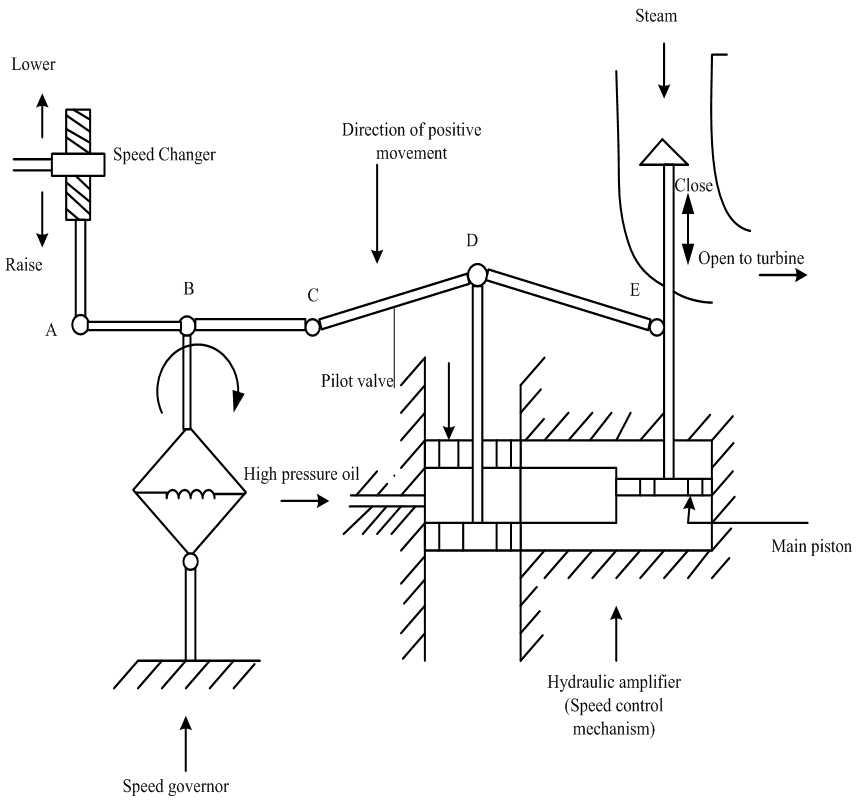 figure 2  schematic diagram of speed governing turbine system   load frequency control of multi