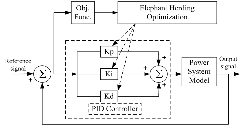 block diagram of pid controller : load frequency control of multi-area  hydro thermal power system using elephant herding optimization technique :  science