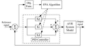 Optimal Design of PID Controller for an AVR System Using Flower