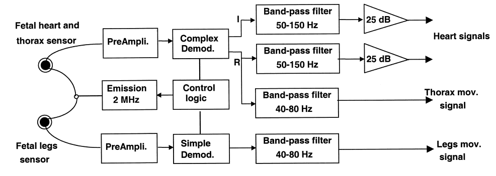 Figure 12. Block diagram of the electronic module [60] : Review ...