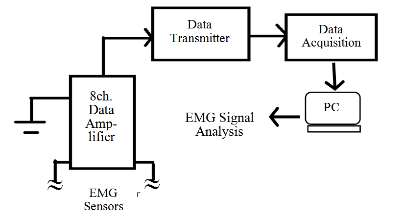 figure 2  block diagram of experimental apparatus and methods : emg signals  for co-activations of major lower limb muscles in knee joint dynamics :  science