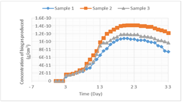 A Kinetic Study of Biogas Produced from Cow and Elephant