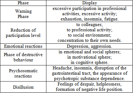 causes and prevention of burnout The following analysis will explore the definition, the root causes of burnout and offer prevention techniques on a personal level, i will analyze how i respond and react to stress, how i can reduce the effects of burnout, and how can assist my co-workers with burnout.