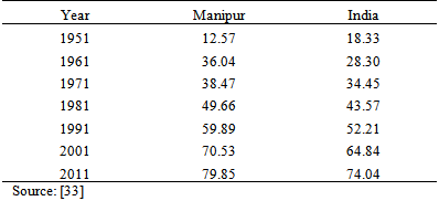 manipur literacy rate