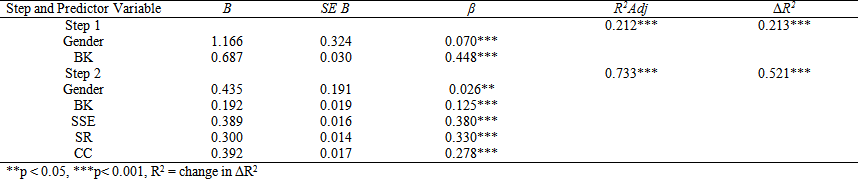 Regression Table Apa Format
