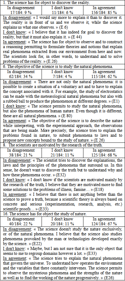 Table 3 Percentages Of The Answers Followed Of Some Relative