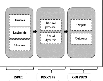 conceptual framework using input process output Sample conceptual framework for thesis papers   conceptual and theoretical framework  (input-process-output.