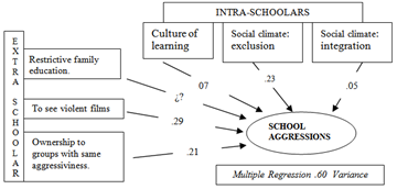 Types of Factors in Educational Peaceful-Coexistence
