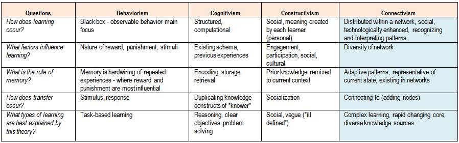 compare and contrast the behaviourist and Behaviorism, cognitivism, constructivism: comparing as is common in any attempt to compare and contrast similar prod-ucts, processes, or ideas.