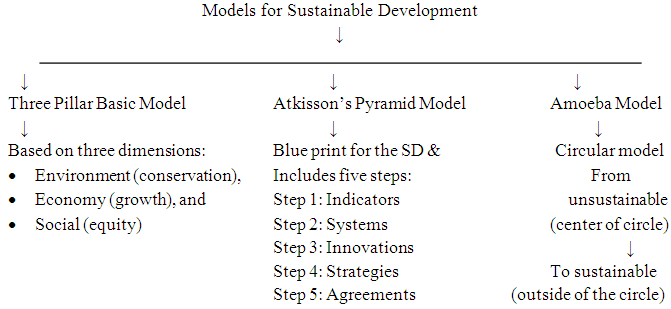 sustainable development through research and higher education in models for sustainable development