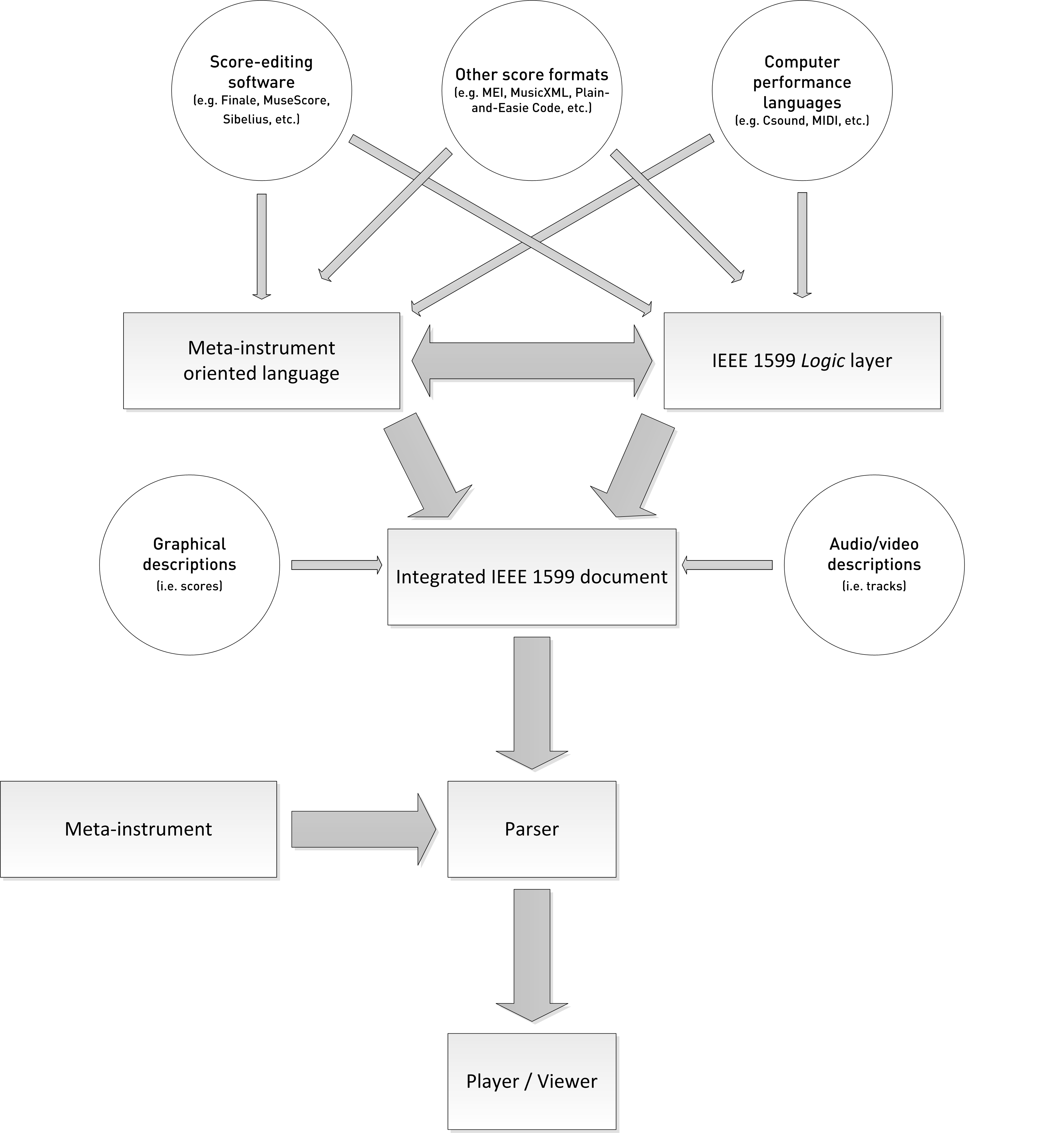 Enhancing performance music games in education through the ieee flow chart of the proposed framework nvjuhfo Image collections