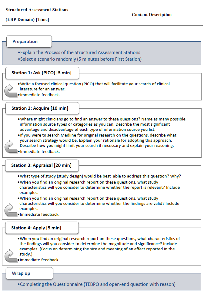The Learning Effectiveness Of Structured Assessment Stations With