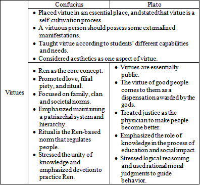 an analysis of aristotles notion of virtue Aristotle's analysis of ethics makes use of the aristotelian ethics all aim to begin with aquinas also added new theological virtues to aristotle's.