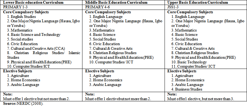 Recent Curriculum Reforms at the Basic Education Level in Nigeria