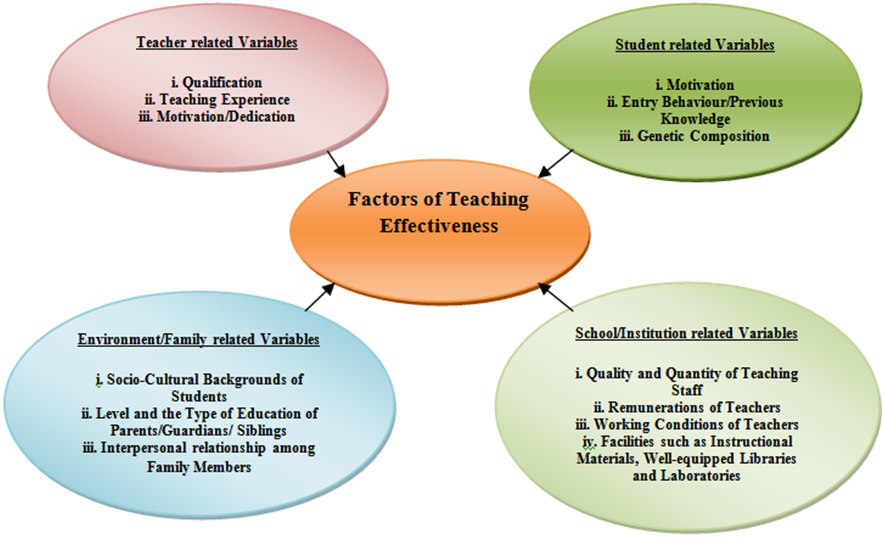 factors affecting the learners achievement in Factors that may affect students' academic achievement here are some of the factors that may affect a student's academic achievement: the support and availability of the parents, their financial situation and standard of living.