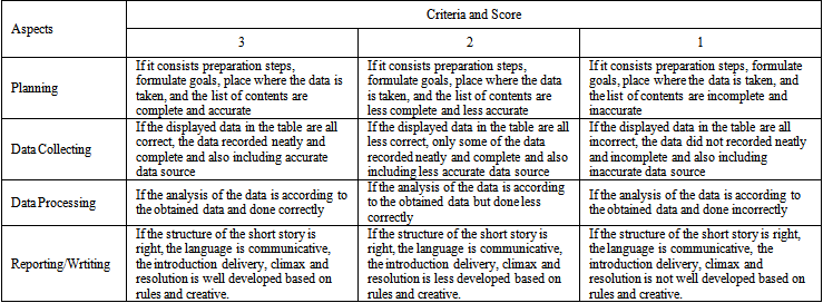Short Story Text in Project-Based Learning Model on 7<SUP>th