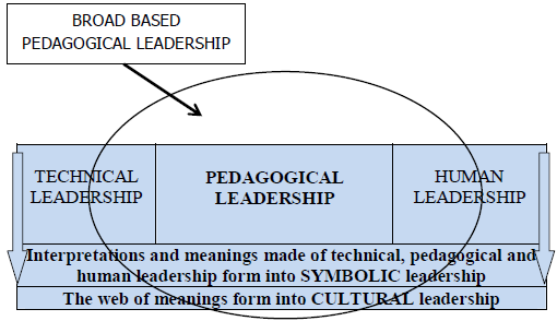 Possibility To Engage In Pedagogical Leadership As Experienced By