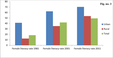 Status Of Female Education In Jammu And Kashmir Since 1950