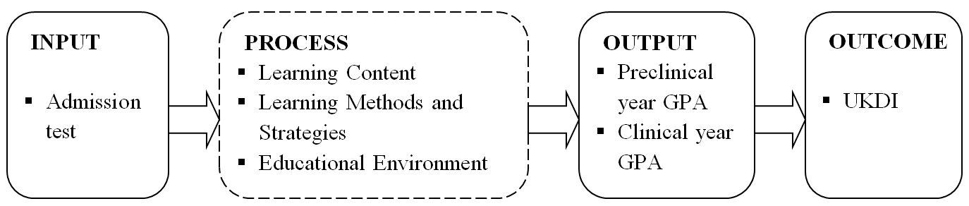 figure 1 the context of input process output outcome evaluation for
