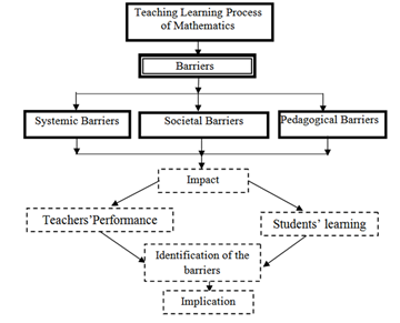 essays on teaching learning process