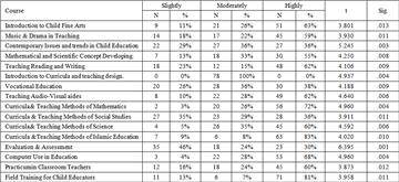 Student's T Critical Values