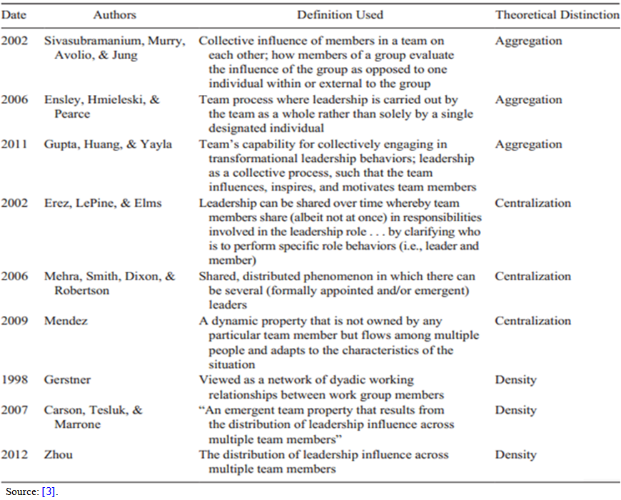 Definitions Of Shared Leadership By Theoretical Distinction : The Teacher  Leader In Context Of Shared Leadership In Public Schools : Science And  Education ...