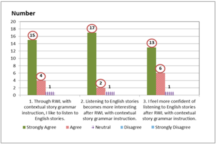 Figure 1 results of subjects response to rwl with contextual figure 1 results of subjects response to rwl with contextual story grammar instruction i listening enhancement converting input into intake science ccuart Choice Image