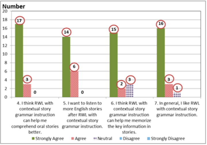 Figure 2 results of subjects response to rwl with contextual figure 2 results of subjects response to rwl with contextual story grammar instruction ii listening enhancement converting input into intake ccuart Choice Image