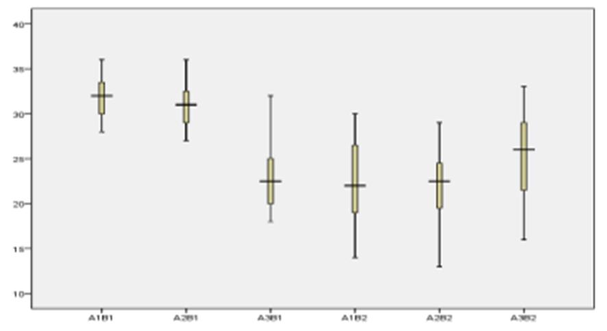 Figure 1 geography learning outcome score spread bloxpot of each risa syukrinda wardani rahayu ccuart Choice Image