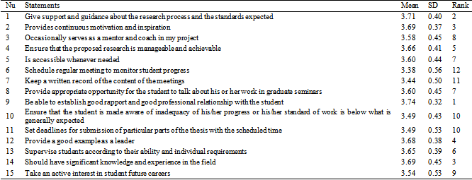 thesis supervisor role What are the most important qualities that phd supervisors must have to inspire the student as a role model supervisor, i think when the thesis is.