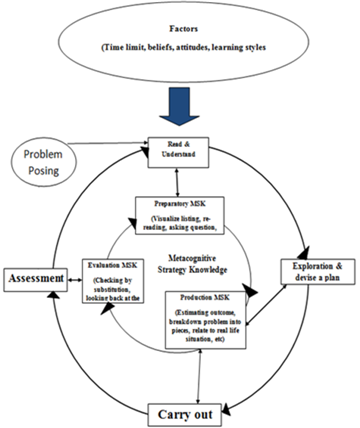 the concept of problem solving education essay Solution essay / 2008 rethinking  an article on cooperative learning in higher  education in change  creativity in problem solving, and higher-level reasoning  these  sociological trends, understanding the needs of teachers, students.