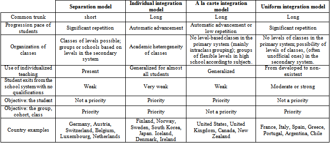the comparison between education system in Before we try to think about the differences between our education systems, we  have to take a look at the differences between the two countries.