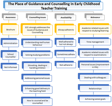 role of teacher in counselling Techniques for parents the following points may be useful for parents to keep in mind as they actively participate in the counselling and guidance role with their.