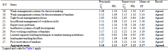 Management of Teaching Staff for Quality Education Delivery in