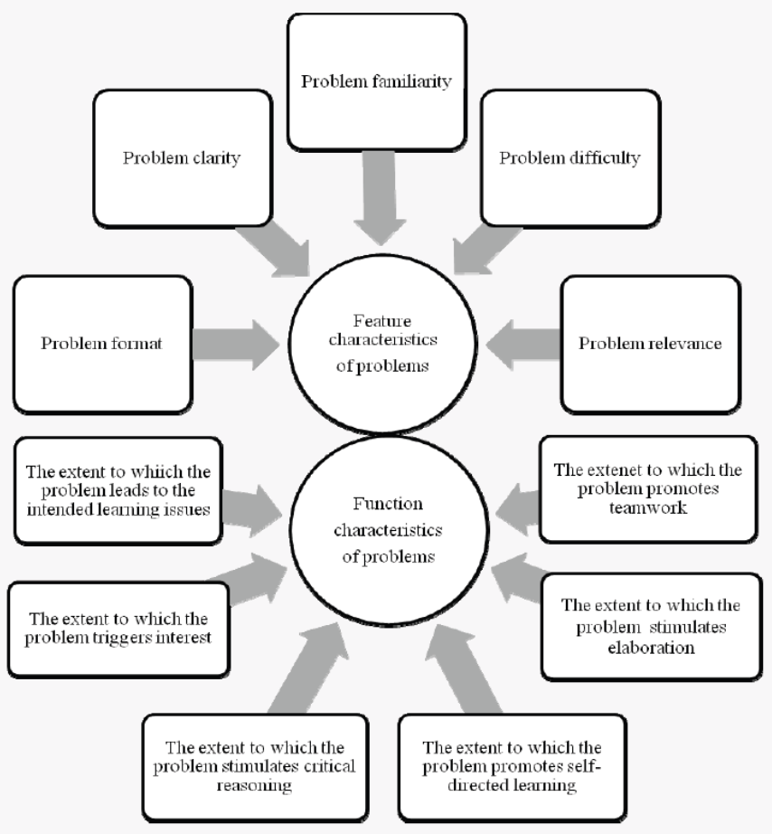 characteristics of research problems The features that a good research procedure must possess are –  correct  procedure for identifying a problem and then for working on it, to find.