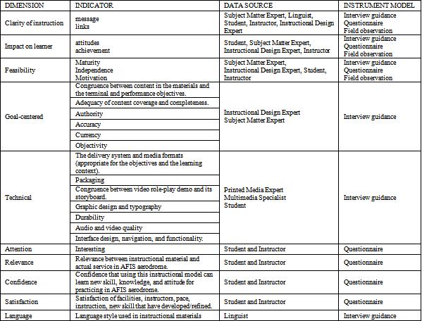 Table 1 evaluation instrument blueprint adapted from 9 evaluation instrument blueprint adapted from 9 blended learning simulation based model development science and education publishing malvernweather Choice Image